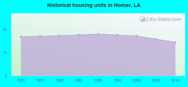 Historical housing units in Homer, LA