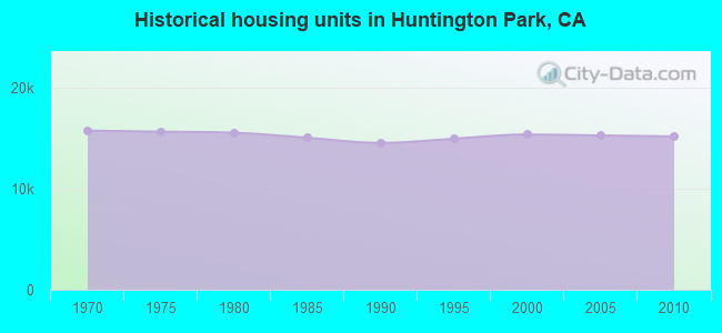 Historical housing units in Huntington Park, CA