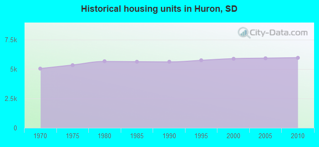 Historical housing units in Huron, SD