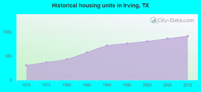 Historical housing units in Irving, TX