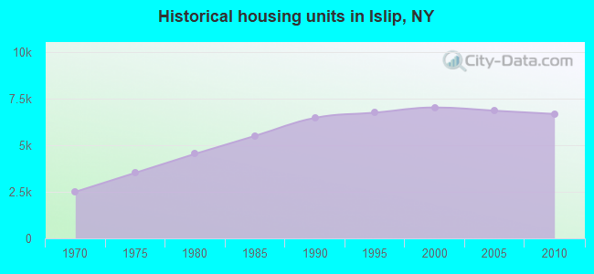 Historical housing units in Islip, NY