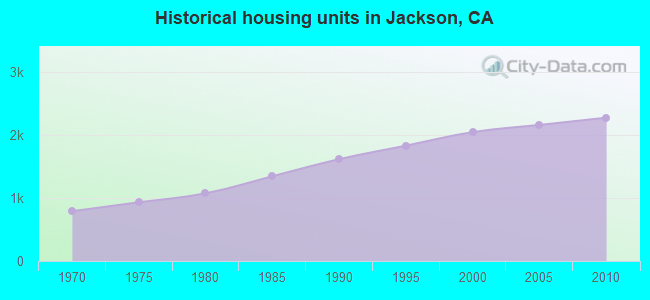 Historical housing units in Jackson, CA