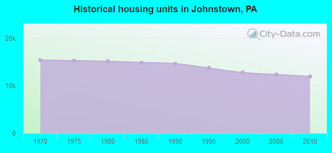 Historical housing units in Johnstown, PA
