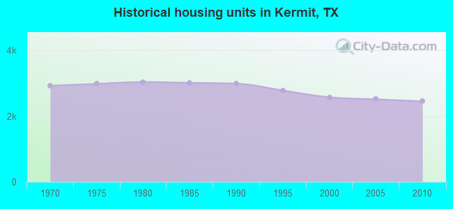 Historical housing units in Kermit, TX
