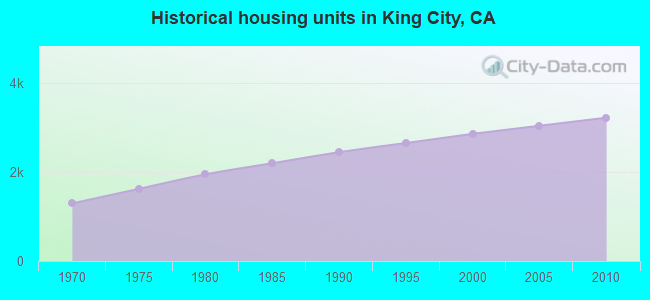 Historical housing units in King City, CA