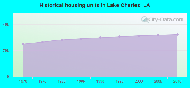 Historical housing units in Lake Charles, LA