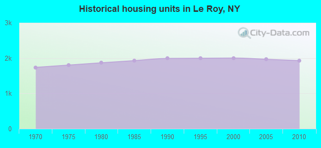 Historical housing units in Le Roy, NY