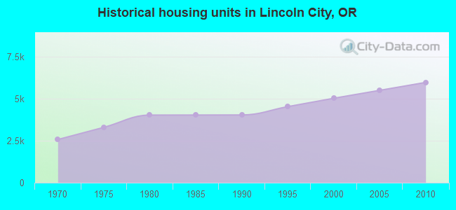 Historical housing units in Lincoln City, OR