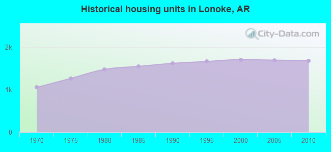 Historical housing units in Lonoke, AR