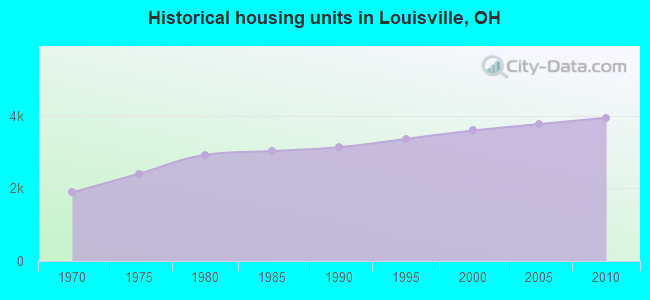Historical housing units in Louisville, OH
