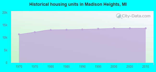 Historical housing units in Madison Heights, MI