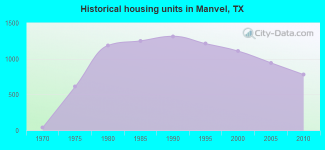 Historical housing units in Manvel, TX
