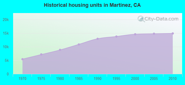 Historical housing units in Martinez, CA