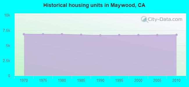 Historical housing units in Maywood, CA