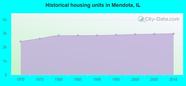 Historical housing units in Mendota, IL