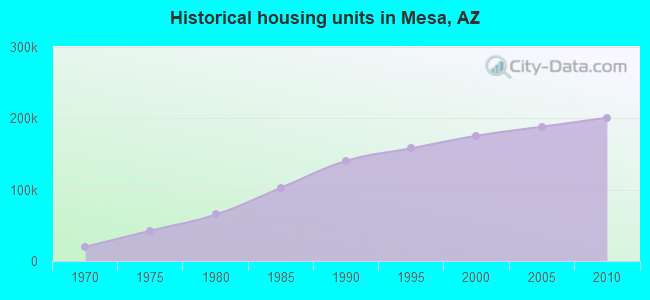 Historical housing units in Mesa, AZ