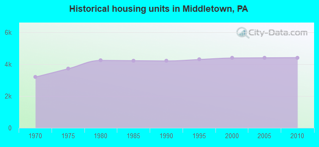 Historical housing units in Middletown, PA