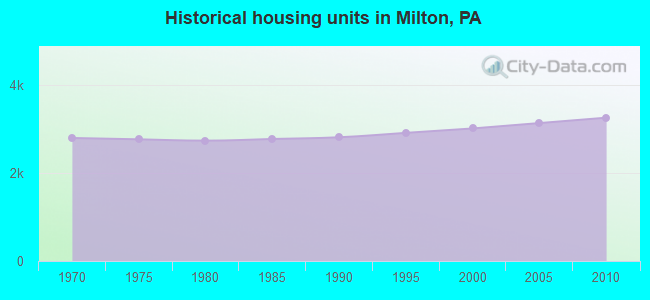 Historical housing units in Milton, PA