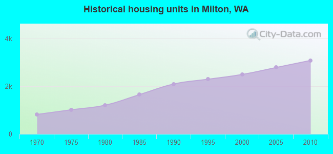 Historical housing units in Milton, WA