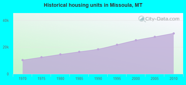 Historical housing units in Missoula, MT