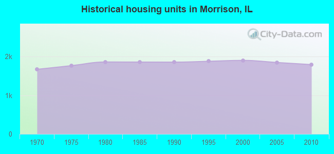 Historical housing units in Morrison, IL