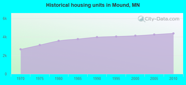Historical housing units in Mound, MN