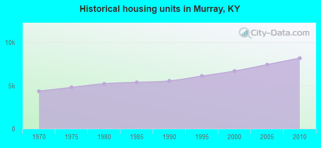 Historical housing units in Murray, KY