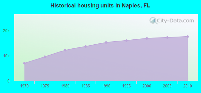 Historical housing units in Naples, FL