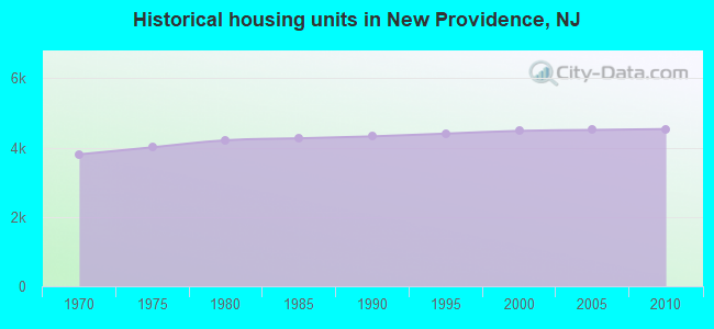 Historical housing units in New Providence, NJ