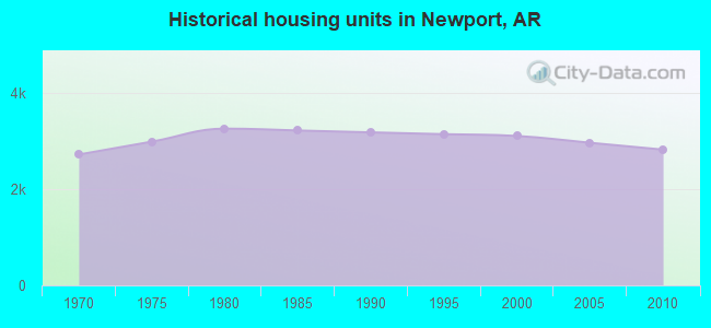 Historical housing units in Newport, AR