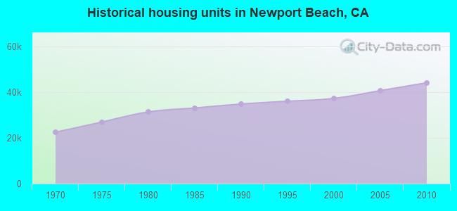Historical housing units in Newport Beach, CA