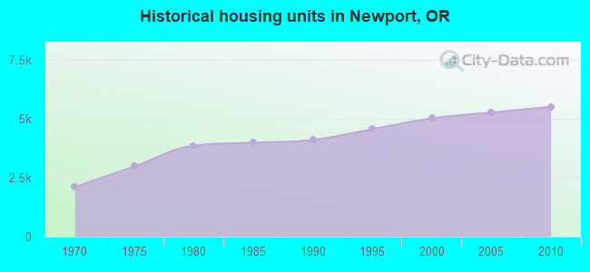 Historical housing units in Newport, OR