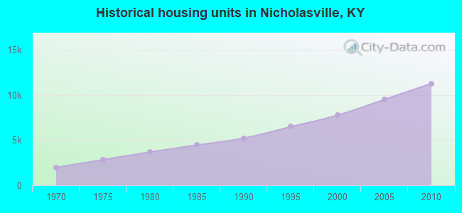 Historical housing units in Nicholasville, KY