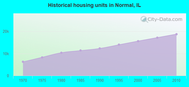 Historical housing units in Normal, IL