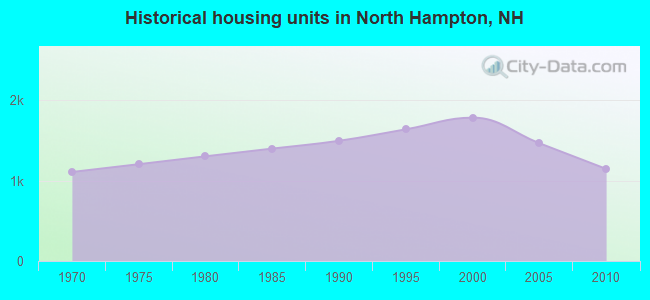 Historical housing units in North Hampton, NH