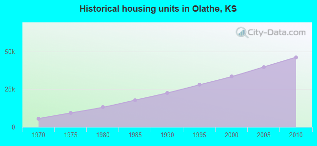 Historical housing units in Olathe, KS