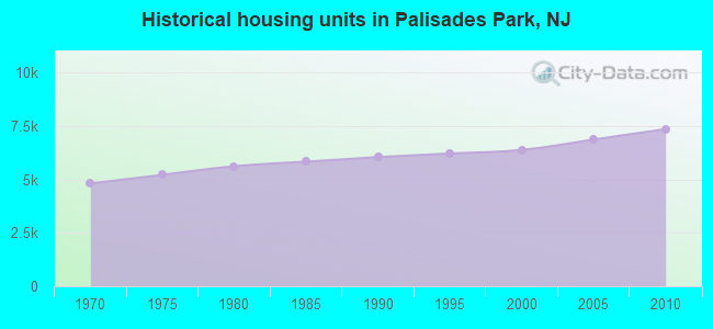 Historical housing units in Palisades Park, NJ