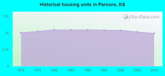 Historical housing units in Parsons, KS
