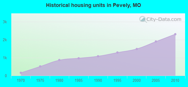 Historical housing units in Pevely, MO