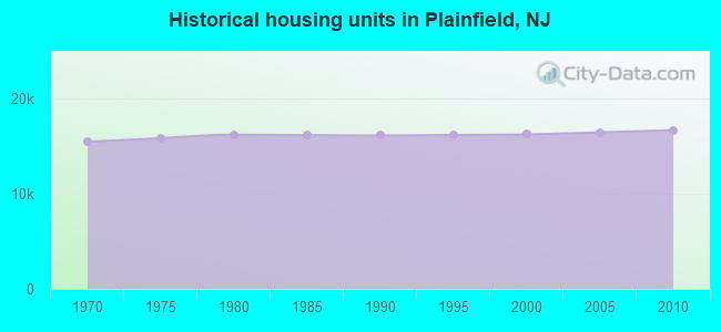 Historical housing units in Plainfield, NJ