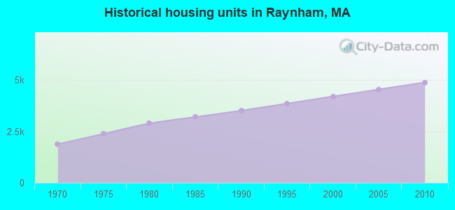 Historical housing units in Raynham, MA