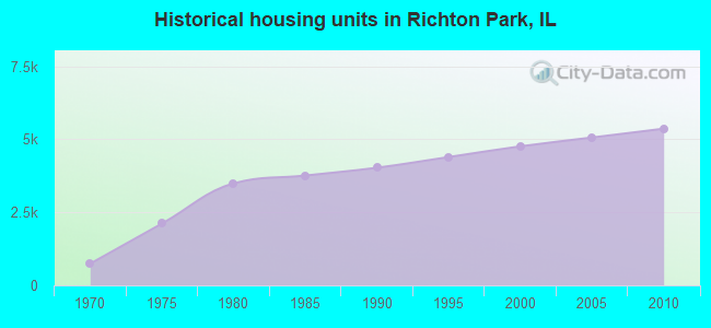 Historical housing units in Richton Park, IL