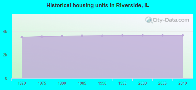 Historical housing units in Riverside, IL