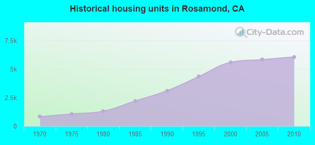 Historical housing units in Rosamond, CA