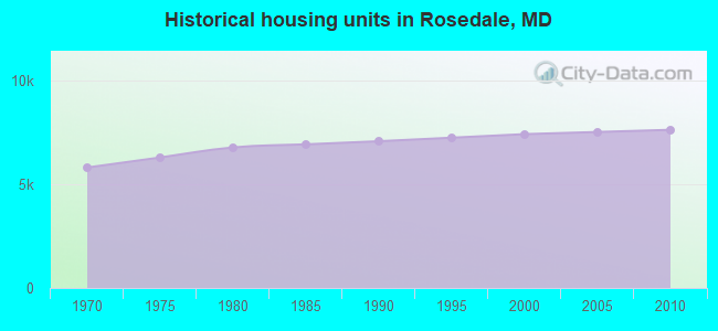 Historical housing units in Rosedale, MD
