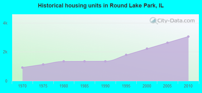 Historical housing units in Round Lake Park, IL