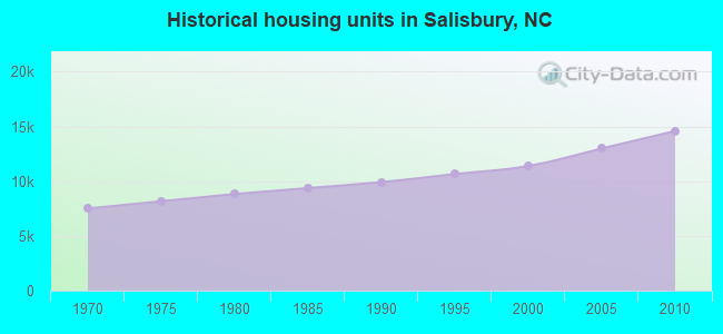 Historical housing units in Salisbury, NC