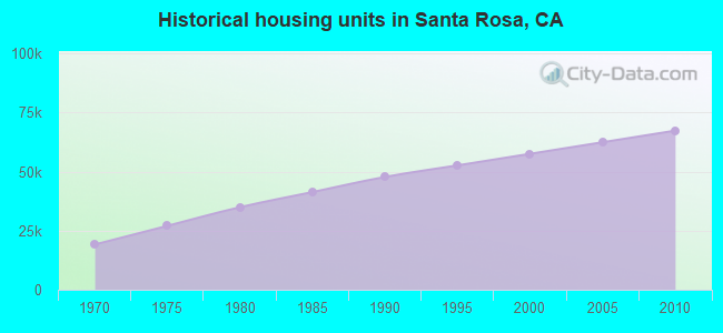 Historical housing units in Santa Rosa, CA