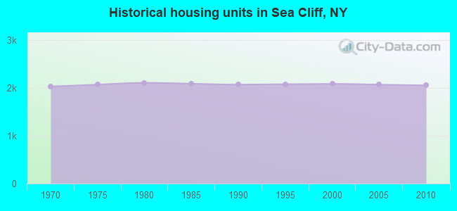 Historical housing units in Sea Cliff, NY