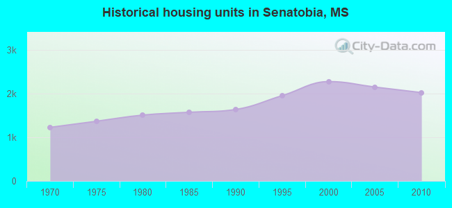 Historical housing units in Senatobia, MS